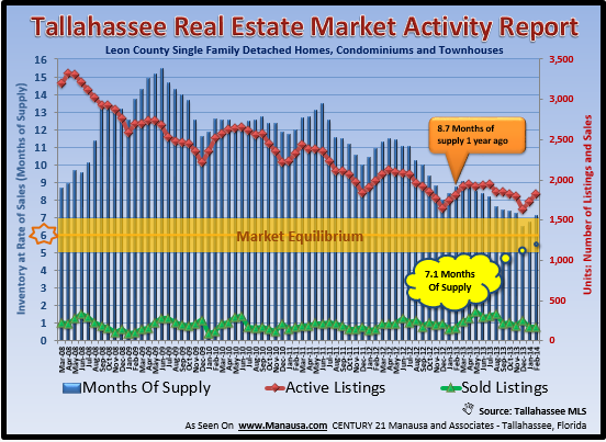 real estate supply and demand Tallahassee FL March 2014