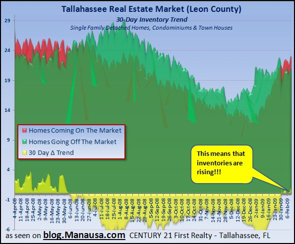 real-estate-tallahassee-florida-one-month-trend-graph