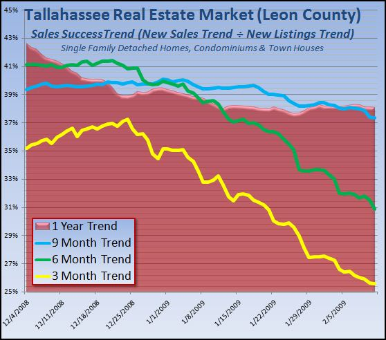 real-estate-tallahassee-florida-sales-success-trend