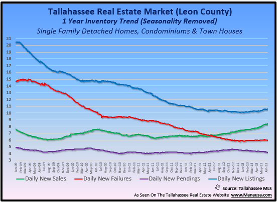real estate trends Tallahassee Florida