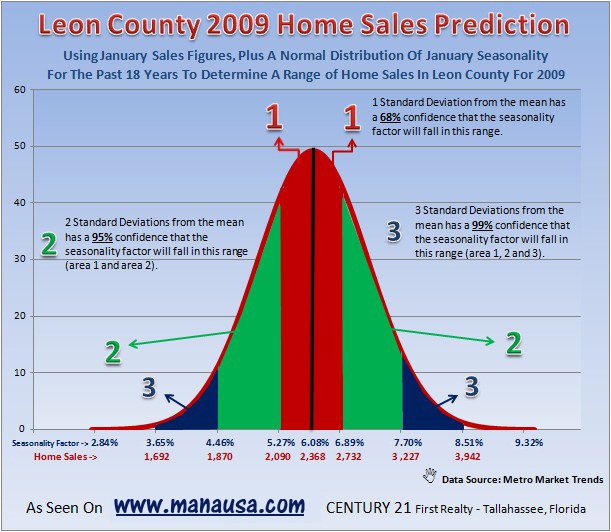 Statistical Analysis of the Tallahassee Housing Market