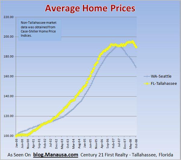 seattle-real-estate-market-report