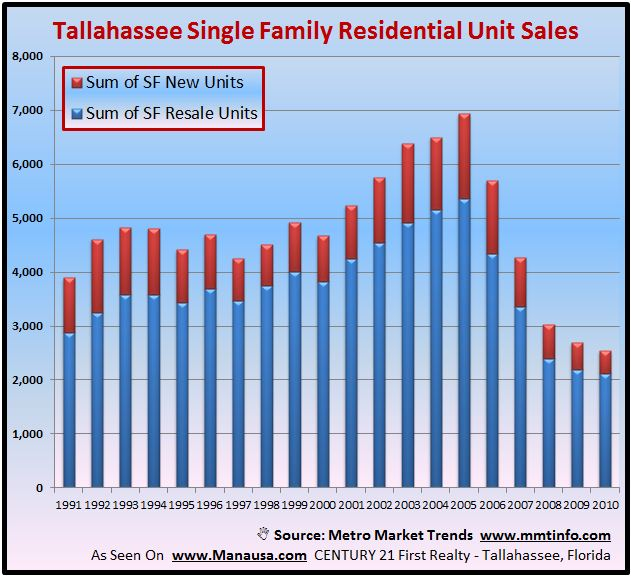 Year To Date Single Family Home Sales Graph In Tallahassee
