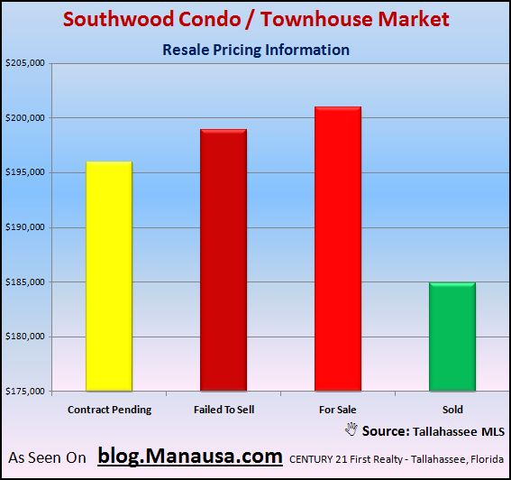 southwood-condo-and-townhouse-sales