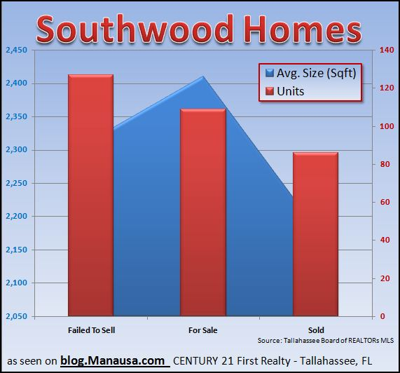 southwood-home-sales-are-cheaper-and-smaller