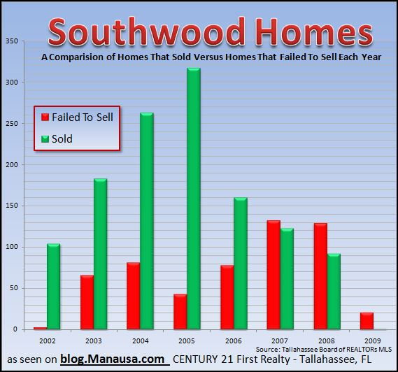 southwood-home-sales-in-tallahassee-florida