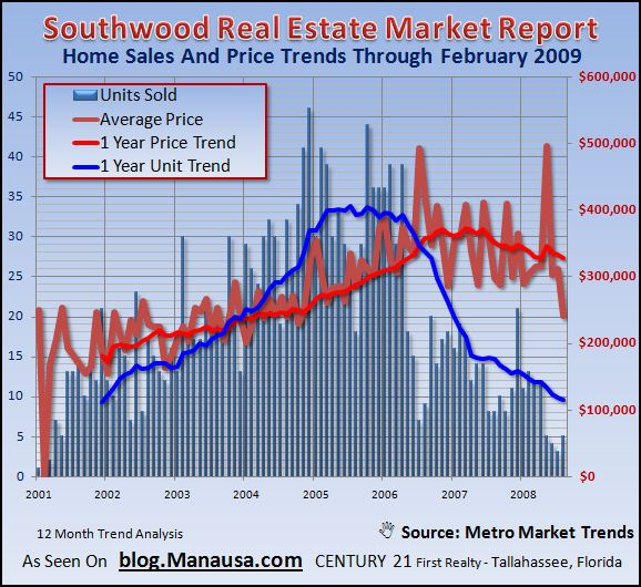 southwood-home-sales-report-february-2009