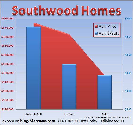 southwood-home-sales-report-in-tallahassee-florida