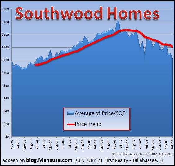 southwood-home-values-dropping-in-tallahassee-florida