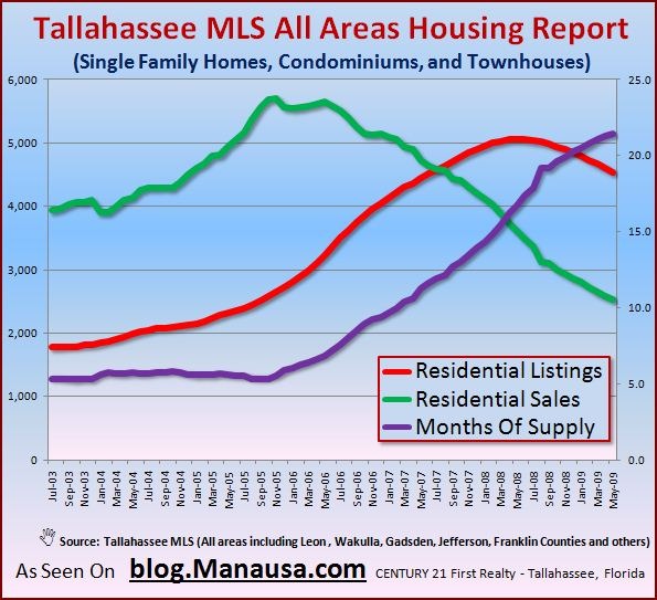 supply-and-demand-of-homes-for-sale-in-tallahassee