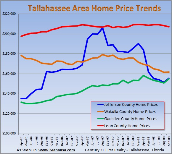 Home Prices In Tallahassee and Surrounding Areas