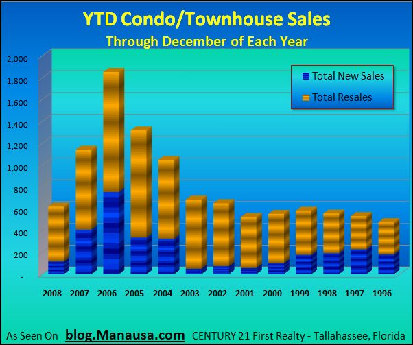 tallahassee-condo-sales-december-2008