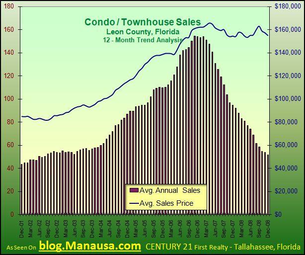 tallahassee-condominium-sales-december-2008