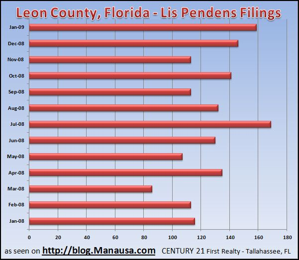 Tallahassee lis pendens report January 2009