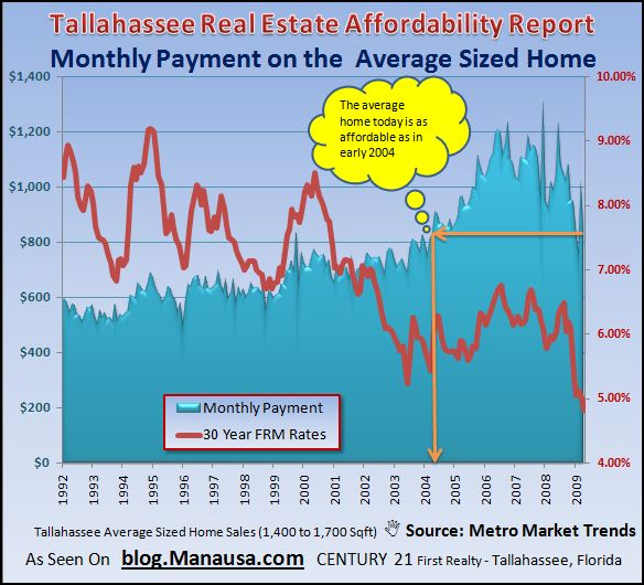 tallahassee-home-affordability-graph