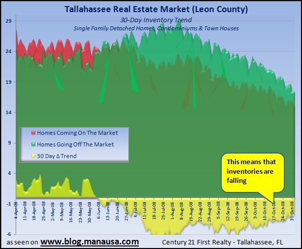 Graph of Tallahassee Home Inventory