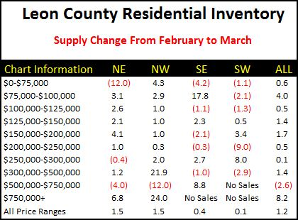 tallahassee-home-inventory-change