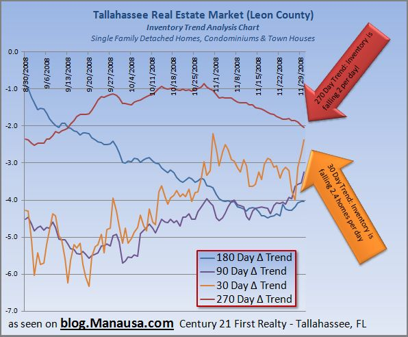 Tallahassee Home Inventory Trends Graph