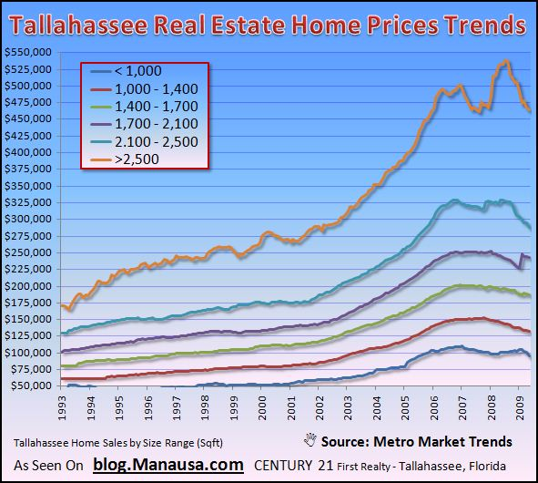 tallahassee-home-price-trends-graph