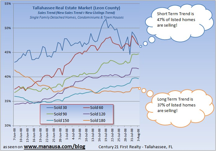Graph of Tallahassee Homes
