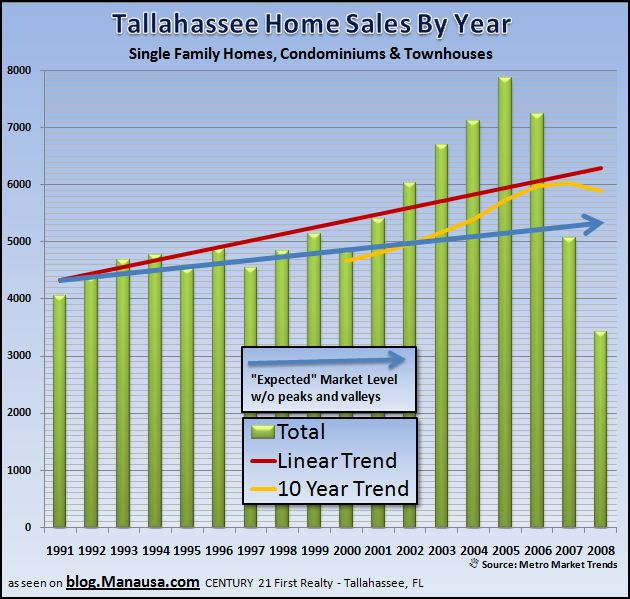 tallahassee-housing-market-comments-from-readers