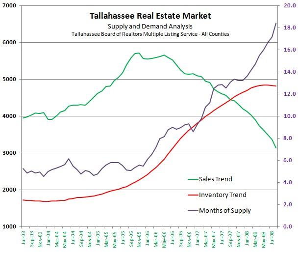 Graph of Tallahassee Home Inventory II