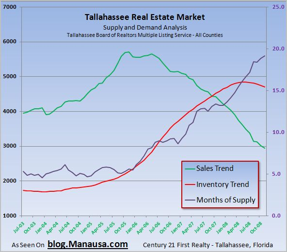 Superbe Tallahassee Housing Market Inventory Trends 1 5 09