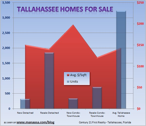 Tallahassee Housing Market Report July 2008