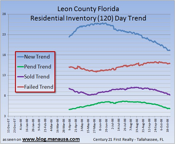 Graph of Housing Trends in Tallahassee Florida