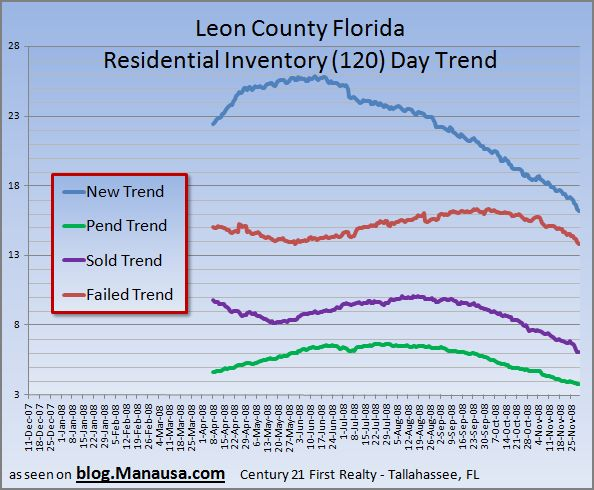Seasonal Affects On The Tallahassee Housing Market