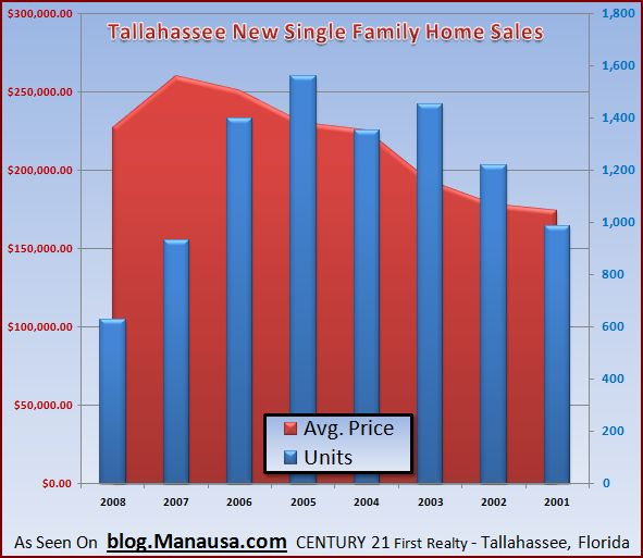 tallahassee-new-single-family-homes