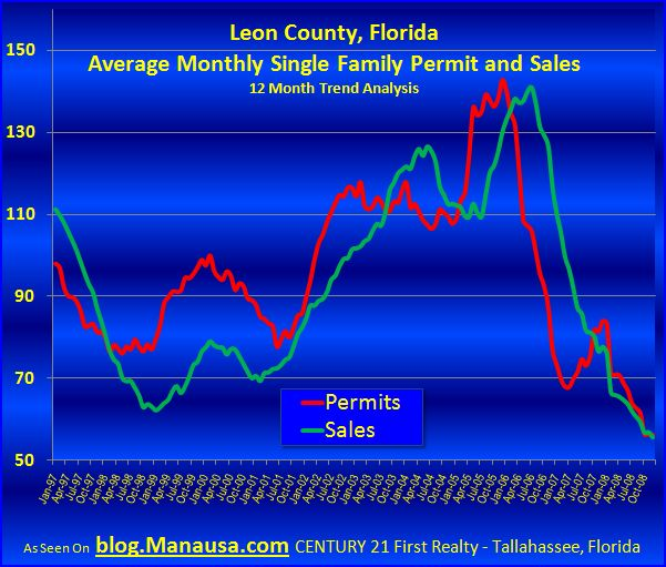 tallahassee-permits-and-new-construction-sales