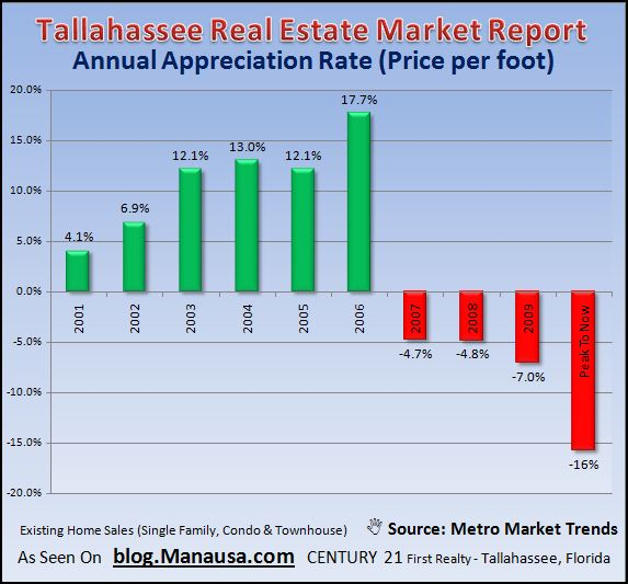 tallahassee-real-estate-appreciation-rate