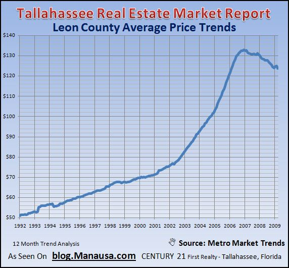 tallahassee-real-estate-average-price-per-square-foot-trends