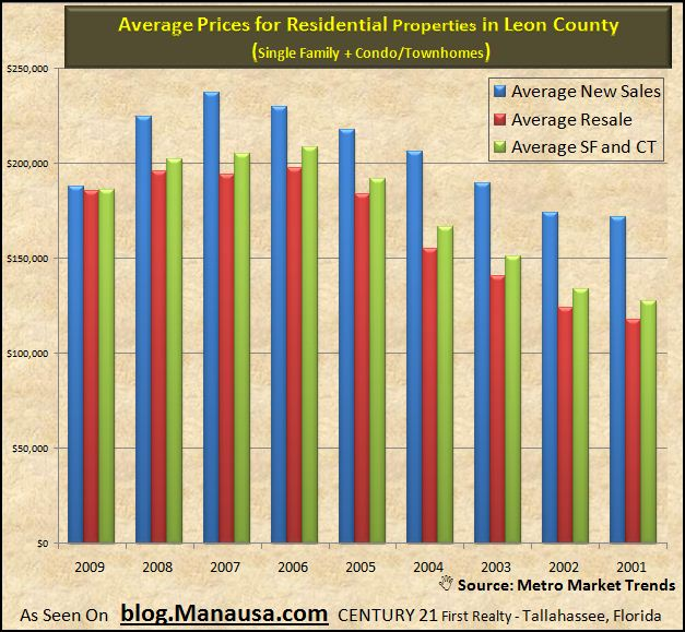 tallahassee-real-estate-average-prices-2-09