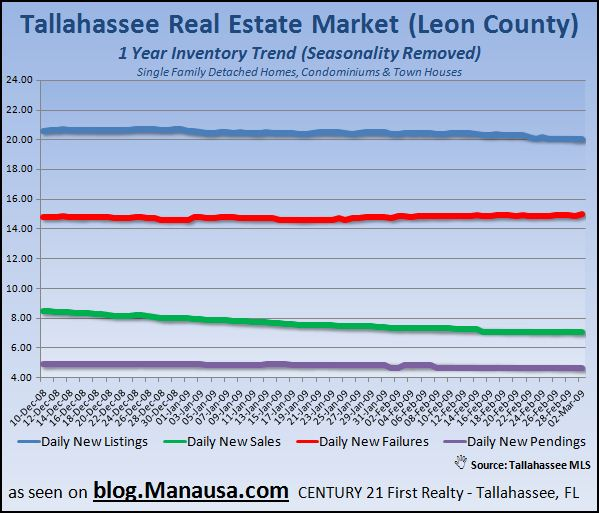 tallahassee-real-estate-inventory-1-year-trends-report-3-2-09