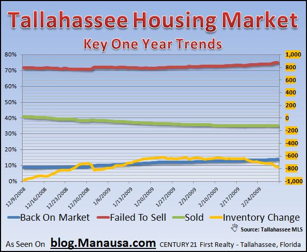 tallahassee-real-estate-inventory-other-trends-report-3-2-09