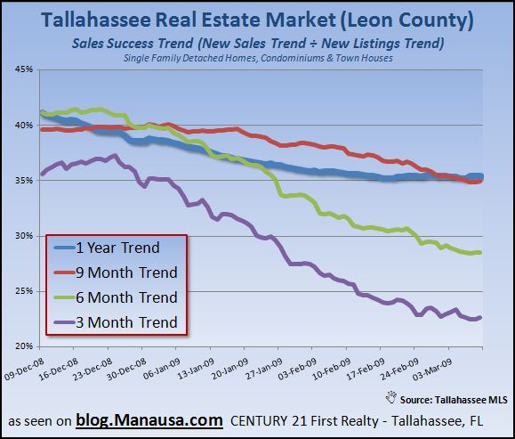 tallahassee-real-estate-inventory-sales-success-report-3-9-09