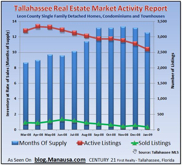 tallahassee-real-estate-market-activity-report1