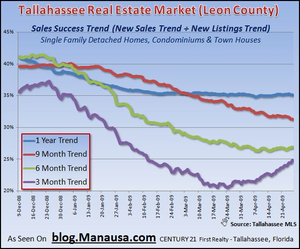 tallahassee-real-estate-market-home-sales-success-trends-4-26-09