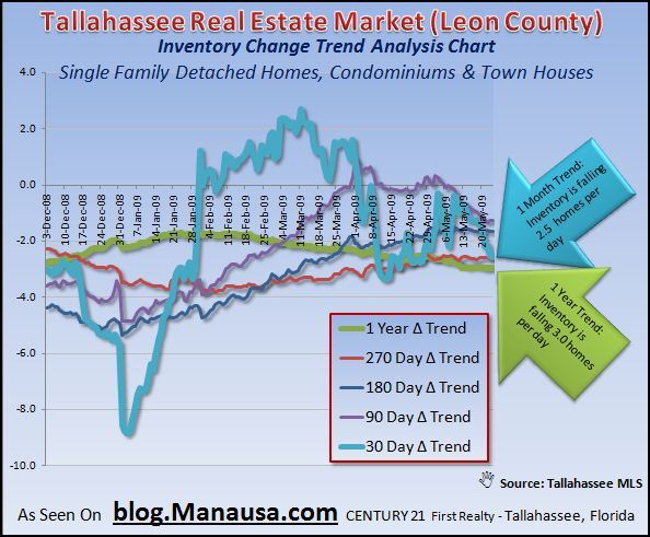 tallahassee-real-estate-market-inventory-change-trends-5-25-09