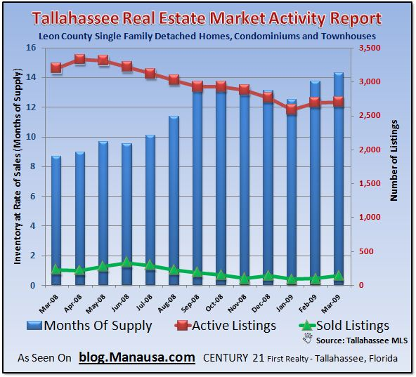 tallahassee-real-estate-market-inventory-report-april-2009