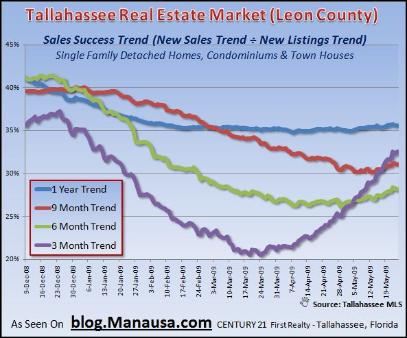 tallahassee-real-estate-market-inventory-sales-success-trends-5-25-09