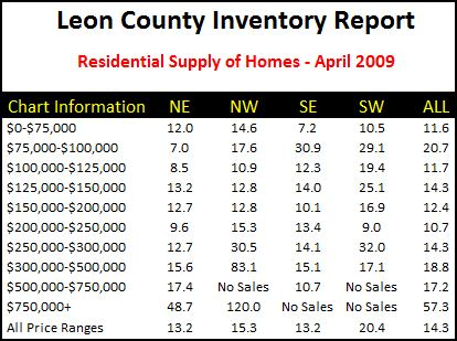 tallahassee-real-estate-market-inventory-summary-report-for-april-2009