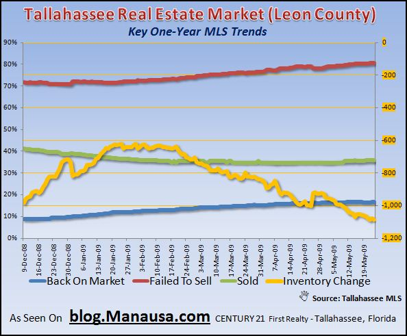 tallahassee-real-estate-market-key-mls-inventory-trends-5-25-2009