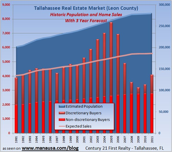 Tallahassee Real Estate Market Prediction Graph