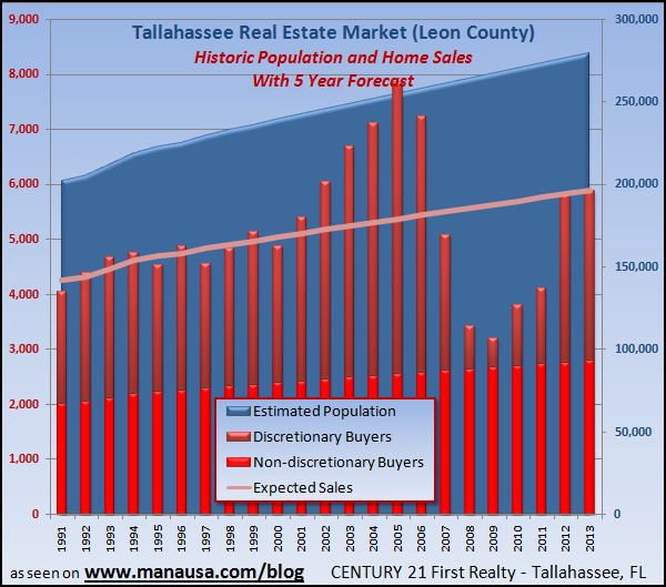 tallahassee-real-estate-predicitive-model-update-2-11-09