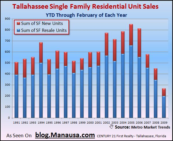 tallahassee-real-estate-residential-sales-through-february-2009