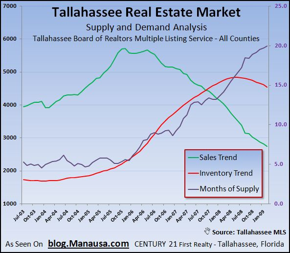 tallahassee-real-estate-supply-and-demand-analysis-february-2009