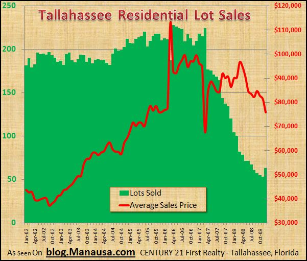 tallahassee-residential-lot-sales1
